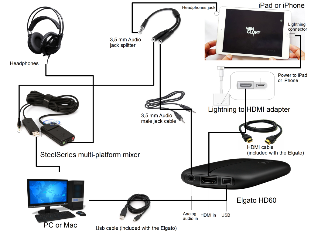 Elgato game caputure hd60 real time sound solution with PC sound - connection schema
