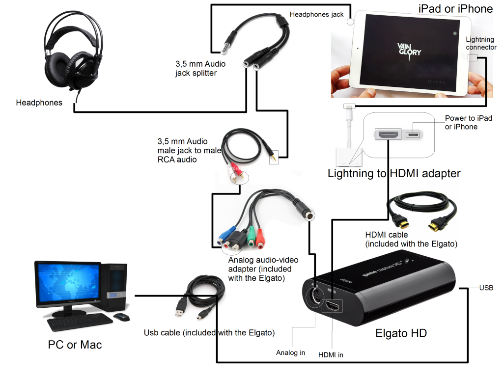 Elgato game caputure hd real time sound connection schema